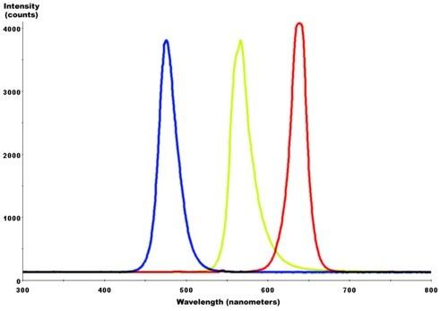 Does Led Uv Nail Gel Cure Under A Standard Led Light Bulb Quora