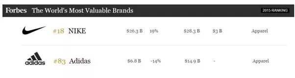 Since you are asking about brand specifically, here is the answer from  Forbes