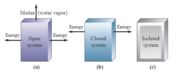 What Does A Closed System Exchange With Its Surroundings