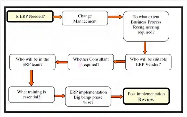 What are the challenges associated with implementing ERP or