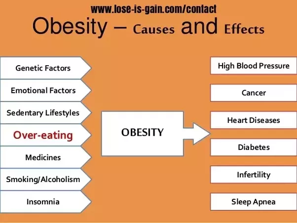 medical causes of obesity The causes of obesity are as varied as the people it affects at its most basic, of course, obesity results when someone regularly takes in more calories than needed the body stores these excess calories as body fat, and over time the extra pounds add up.