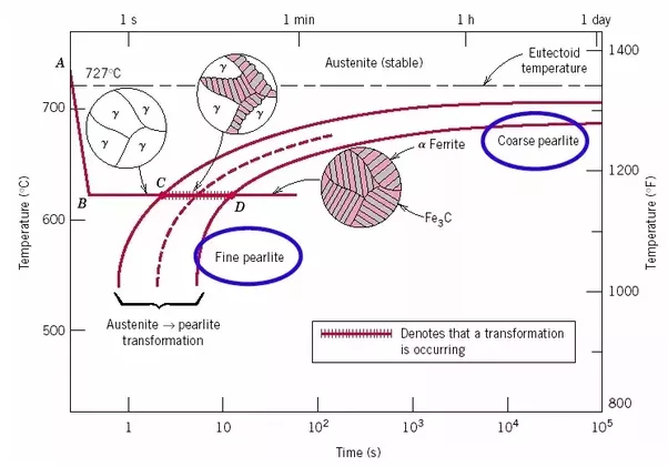 In temperature time transformation graphs ttt how is pearlite now come to the another form martensite what happen in this case is cooling rate very quick no time for carbon diffusion from the austenite and all will ccuart Image collections