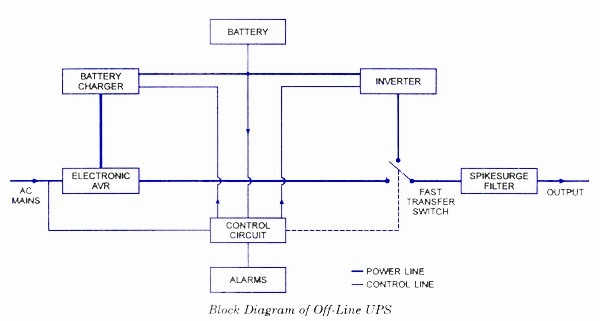 Ups circuit diagrams with explanation pdf free download wiring diagram what is the difference between online ups and offline ups quora what is an online ups scematic diagram uninterruptible power supply wiring diagram asfbconference2016 Choice Image