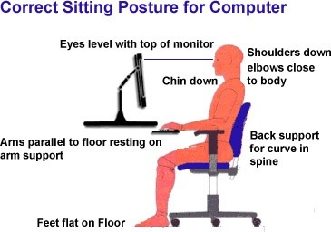 This Is A Quick Summary Of What Proper Posture At The Computer Should Look Like Also Sitting For Long Periods Time Messes With Flexibility And