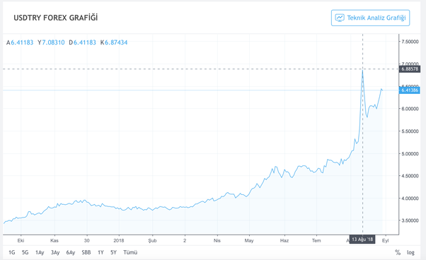 Is this a good time to buy Turkish Lira and keep either for travel or to  sell later? - Quora