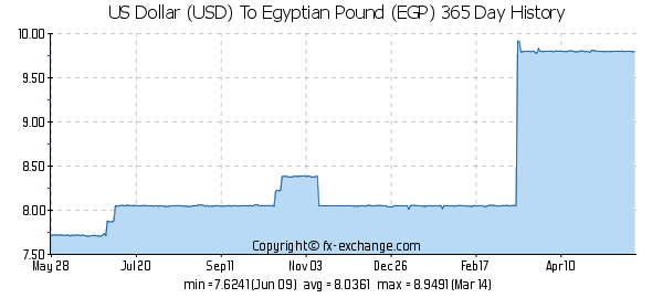 Looking At This Graph A Us Dollar Was Around 7 Egyptian Pounds In May 2017 And Now It S 10