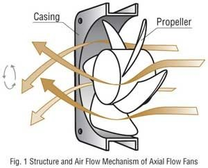 main qimg 9b98e419328fc6ab91304af89ba7d669 c physics how does a fan makes the flow of wind in one direction? quora