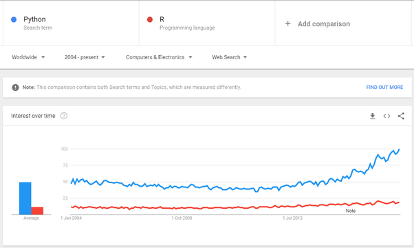 Will R overtake Python once again after the availability of