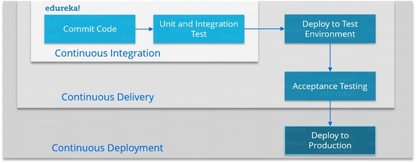 What are some of the most useful and valuable DevOps skills
