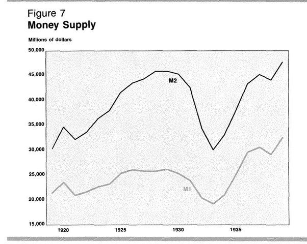 the great depression and money supply America's great depression 0 views tags the fed us economy us history business cycles money and banking a path to sound money depression.