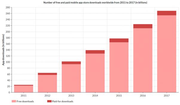 How do free apps make money? - Quora