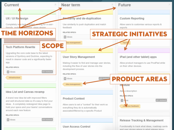 Product Roadmap Example Aprilonthemarchco - Website roadmap template