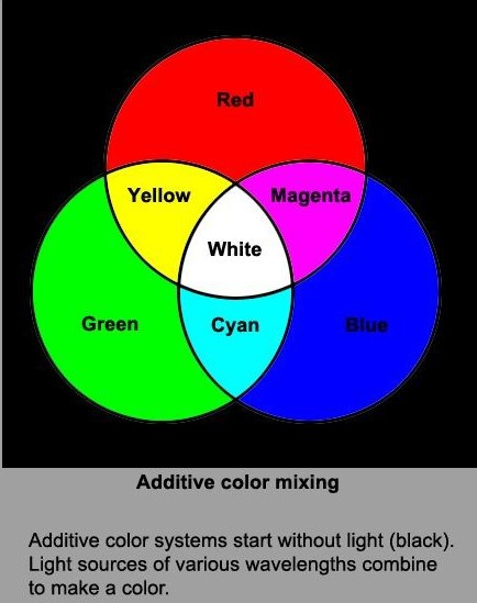 What Color Do Green And Red Make Quora