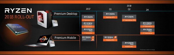 Should I get the Ryzen 3 1200 or the Ryzen 3 2200G (when it