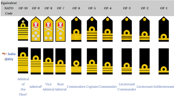 What are the ranks in the Indian Navy? - Quora