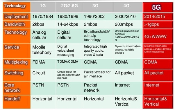 what is difference between 3g and 4g network