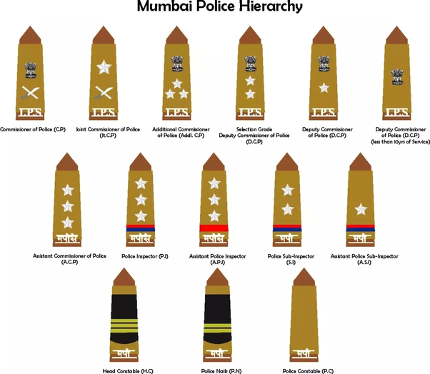 What is the hierarchy of cops in the Indian police? - Quora
