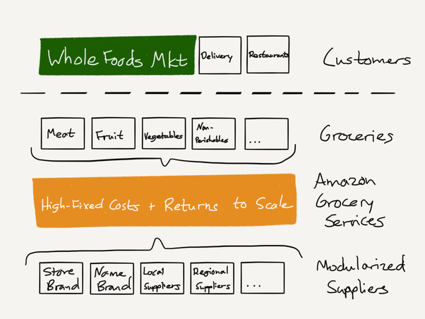 Amazon Whole Foods Merger Vertical Merger