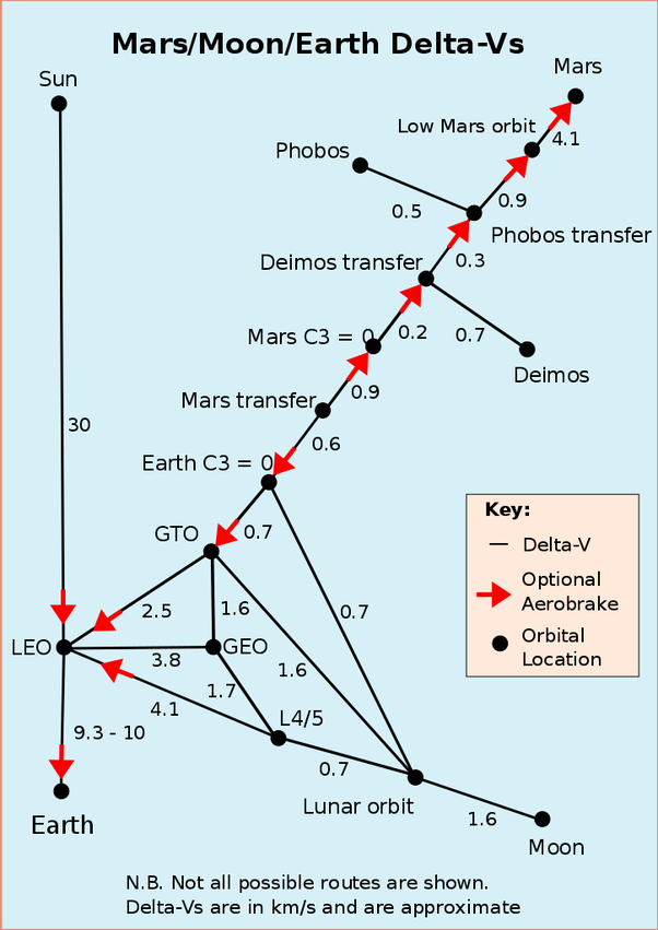 How much thrust does it take to go to Mars? - Quora Delta V Map on