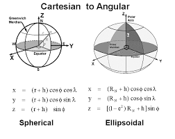What math equation most closely models the shape of the