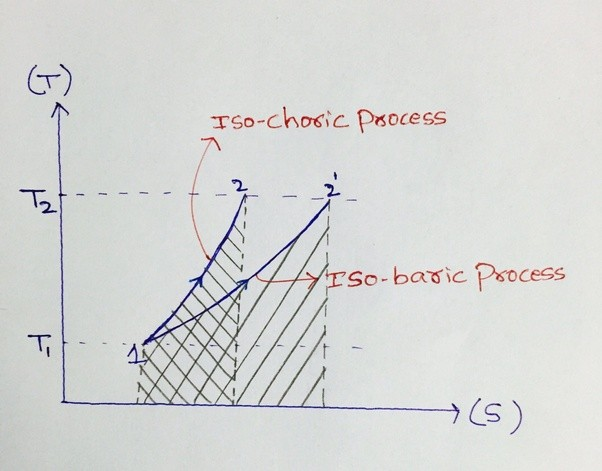 Isochoric Heating Diagram Of Ts Electrical Work Wiring Diagram