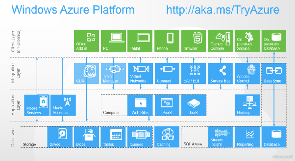 What is the exact flow to study Microsoft Azure and what is the