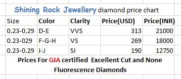 To Get A Fair Idea For The Lowest And Best Price 0 25 Carat Gia Certified Diamond You Can Take Look At Image Below