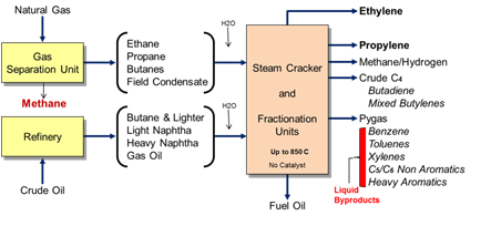 Why does steam cracking of ethane or naphtha which is a