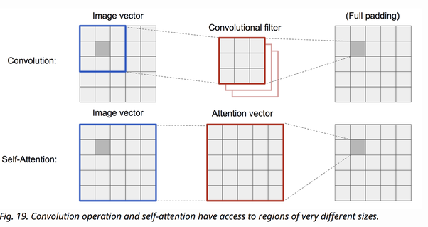 How does an attention mechanism work in deep learning? - Quora