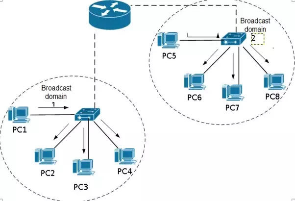 Does a router broadcast the frame? - Quora