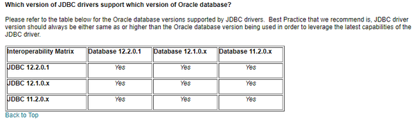 Which version of Oracle is suitable for connectivity with Java