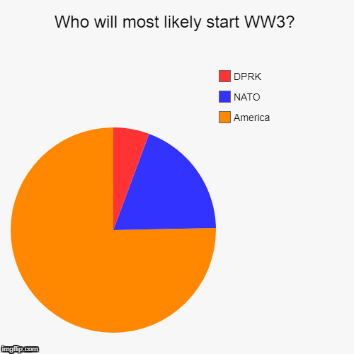 what are the probabilities of a third world war quora