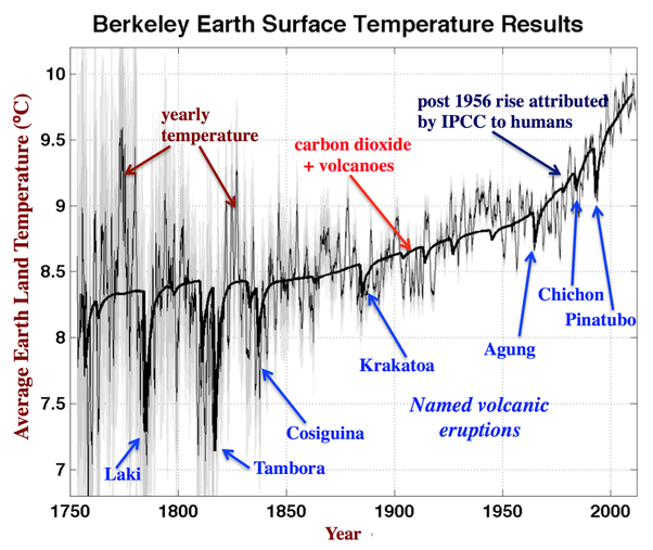 Is global warming a hypothesis or theory quora this plot shows a measurement of global warming that directly addressed all of the objections raised by the skeptics urban heat island data selection bias ccuart Gallery