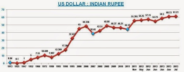 When Our Country Got Independence 1 Dollar Was Equal To Ru In Next 50 Years Currency Lost Times Its Value Rs