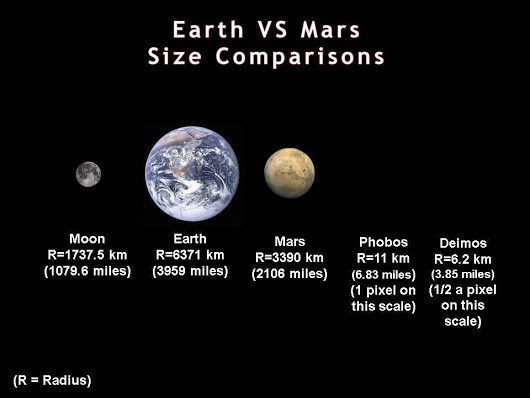 How does Earth's moon compare to the two moons of Mars? - Quora