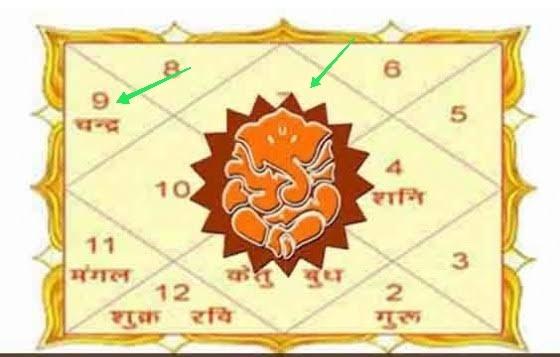 astrology lagna rashi