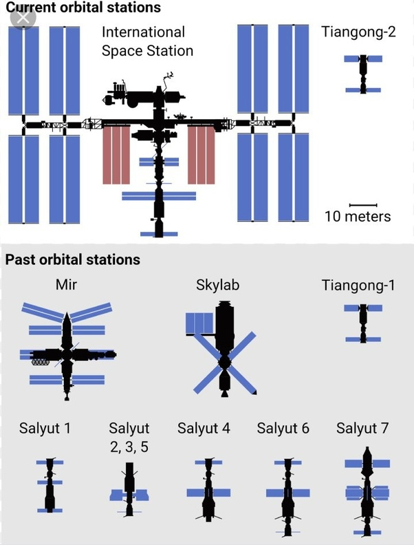 all other space stations were much larger