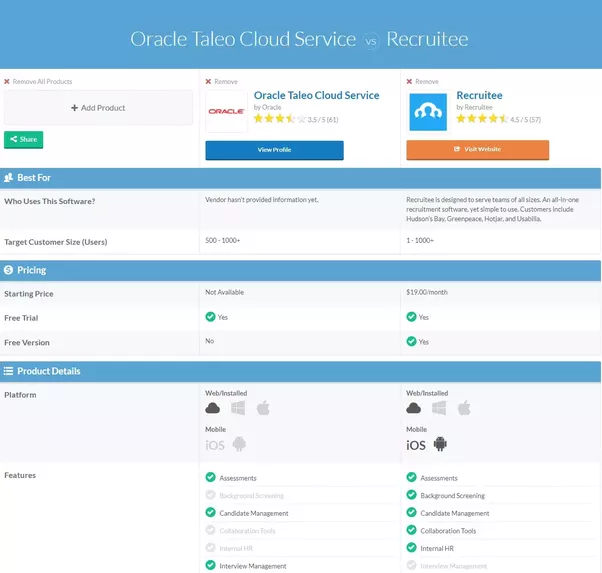 in the screenshot above i have put one of the most widely used ats taleo next to a company that i work with and recommend recruitee as you can see