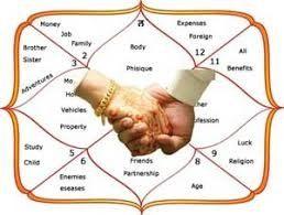 Horoscope matchmaking compatibility