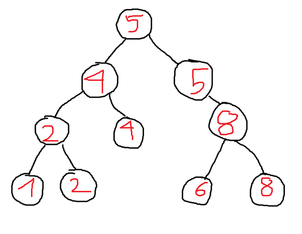 Can binary search tree have duplicates? If yes, can anyone provide ...