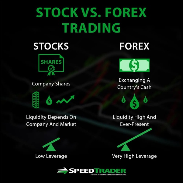 Forex vs stocks profit