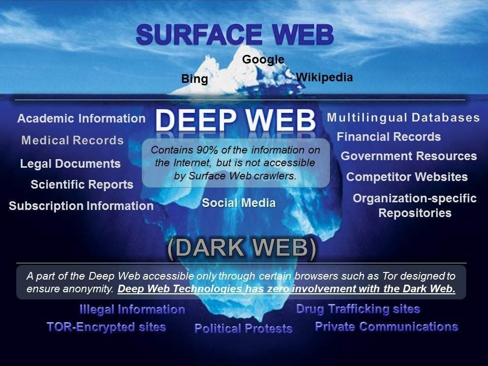 If Google were to index the sites in the deep web too, would