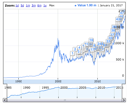What was the ipo price of microsoft