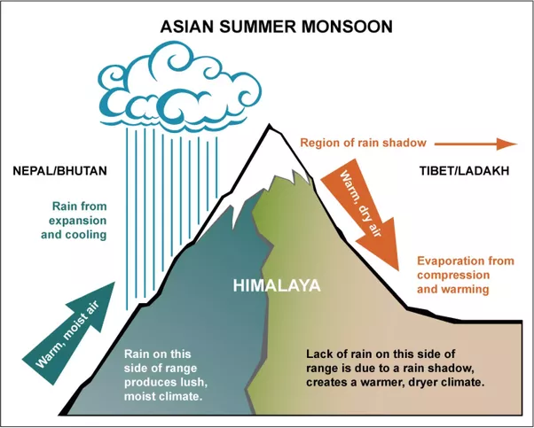 Orographic precipitation diagram auto wiring diagram today what is the distribution of orographic rainfall in india quora rh quora com all types of precipitation orographic rainfall diagram ccuart Image collections