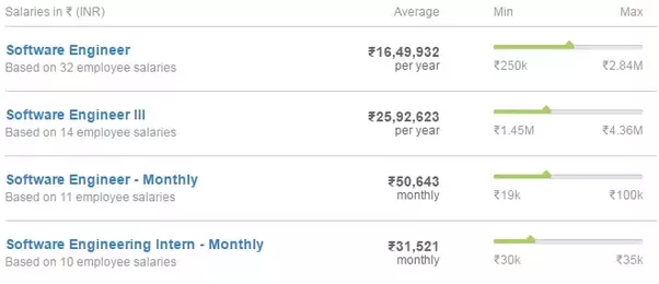 How Much Do Google Employees Get Paid In India Quora