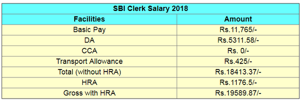 What Is The In Hand Salary Of An Sbi Clerk Quora