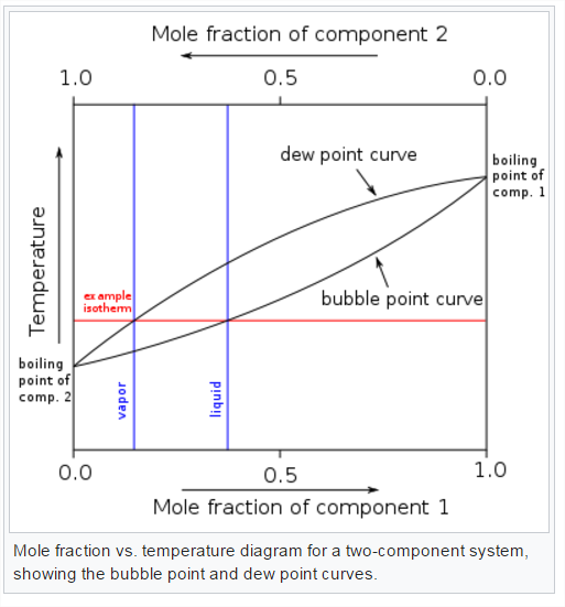 how to make a plot of the equilibrium composition