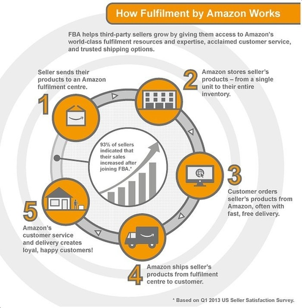Can I sell on Amazon U.S. from India? - Quora