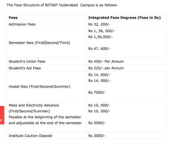 How Much Is The Total Fee Of BITS Pilani Per Annum For A B