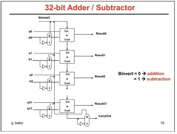 SQUARE ROOT CARRY SELECT ADDER DOWNLOAD